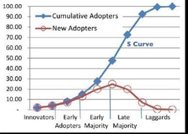 创新扩散曲线