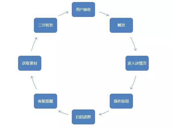 社群裂变运营方案模板,社区社群拉人裂变话术