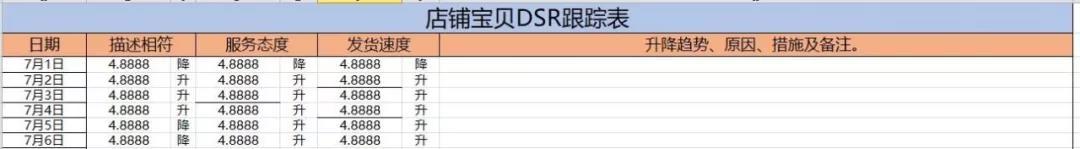如何提升淘宝店铺DSR评分(动态评分)