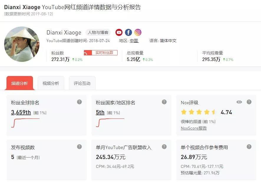 """019中国网红排行榜(中国第一网红是谁)"""""""