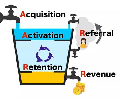 新营销总结:人格、社交、内容、流量