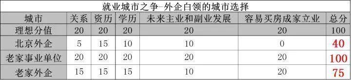 中国只有短期的职业计划,却没有长期的职业规划