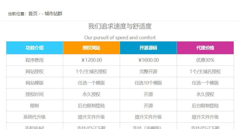 城市SEO站群的网站能不能赚钱,能赚多少钱