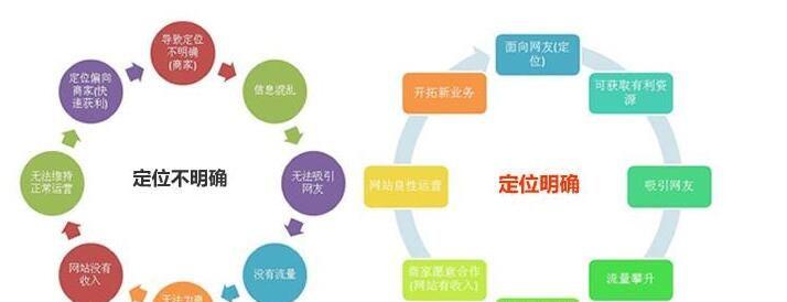 seo排名经验:网站运营不止是做SEO外链