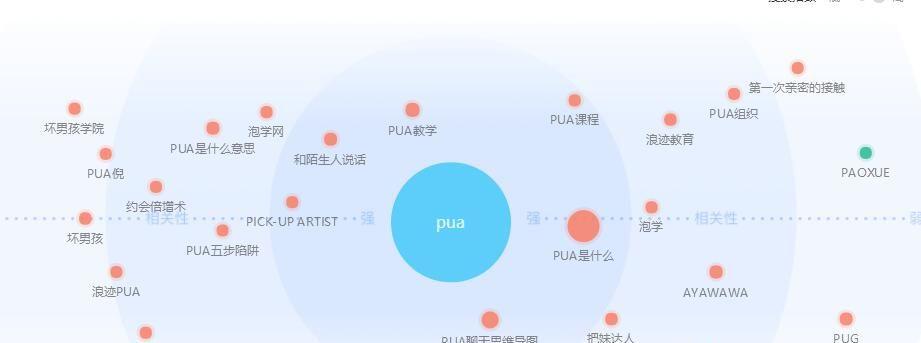 网赚项目:详解pua是什么、pua课程的那些事