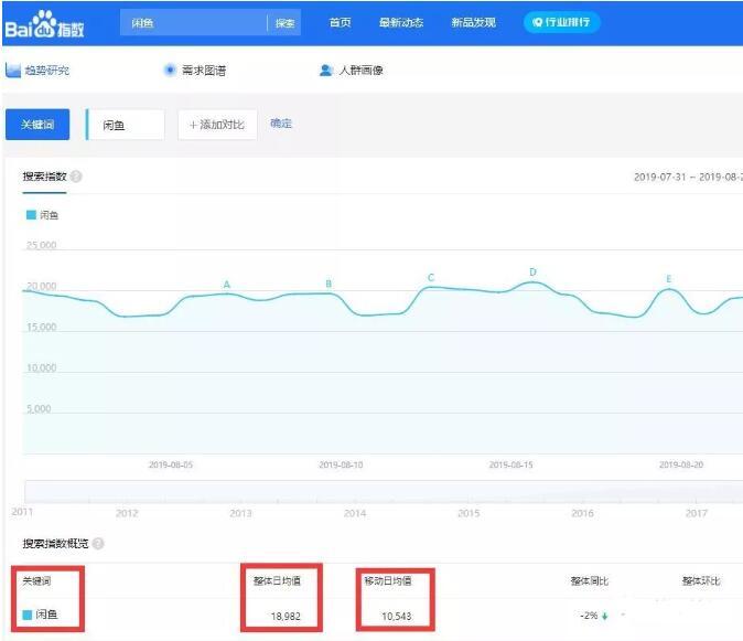 闲鱼平台怎么带货变现?平台流量及用户分析